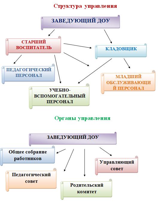struktura_uprav